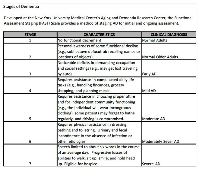 Stages Dementia Chart 379307 Jpg 660 563 Stagesofdementia End Stage