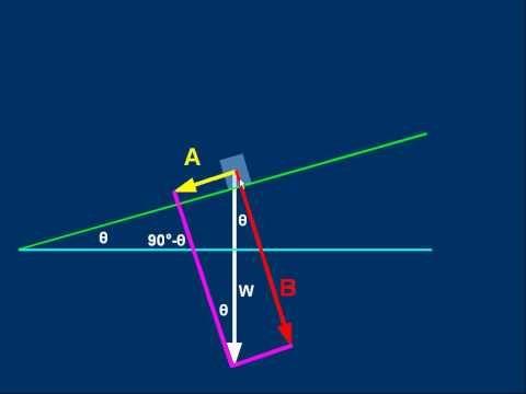 Physics videos - good for Vectors