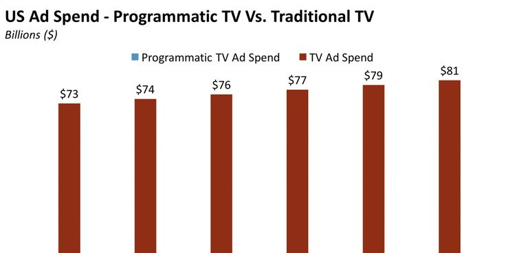 THE PROGRAMMATIC TV AD EXPLAINER: Forecasts, top trends, and barriers to adoption in the programmatic TV ad-buying  http://www.businessinsider.com/the-programmatic-tv-ad-explainer-forecasts-top-trends-and-barriers-to-adoption-in-the-programmatic-tv-ad-buying-space-2017-4?utm_campaign=crowdfire&utm_content=crowdfire&utm_medium=social&utm_source=pinterest