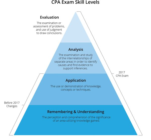 Official 2016 & 2017 CPA Exam Changes | Roger CPA Review