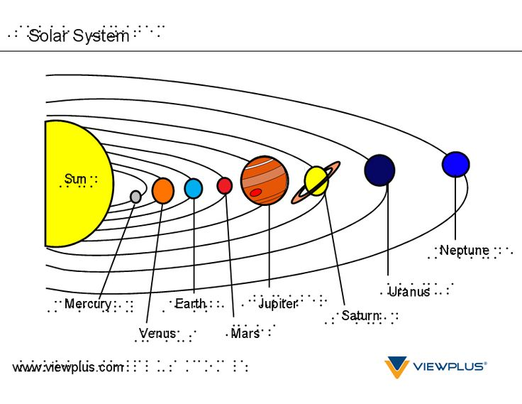 example of the solar system - photo #22