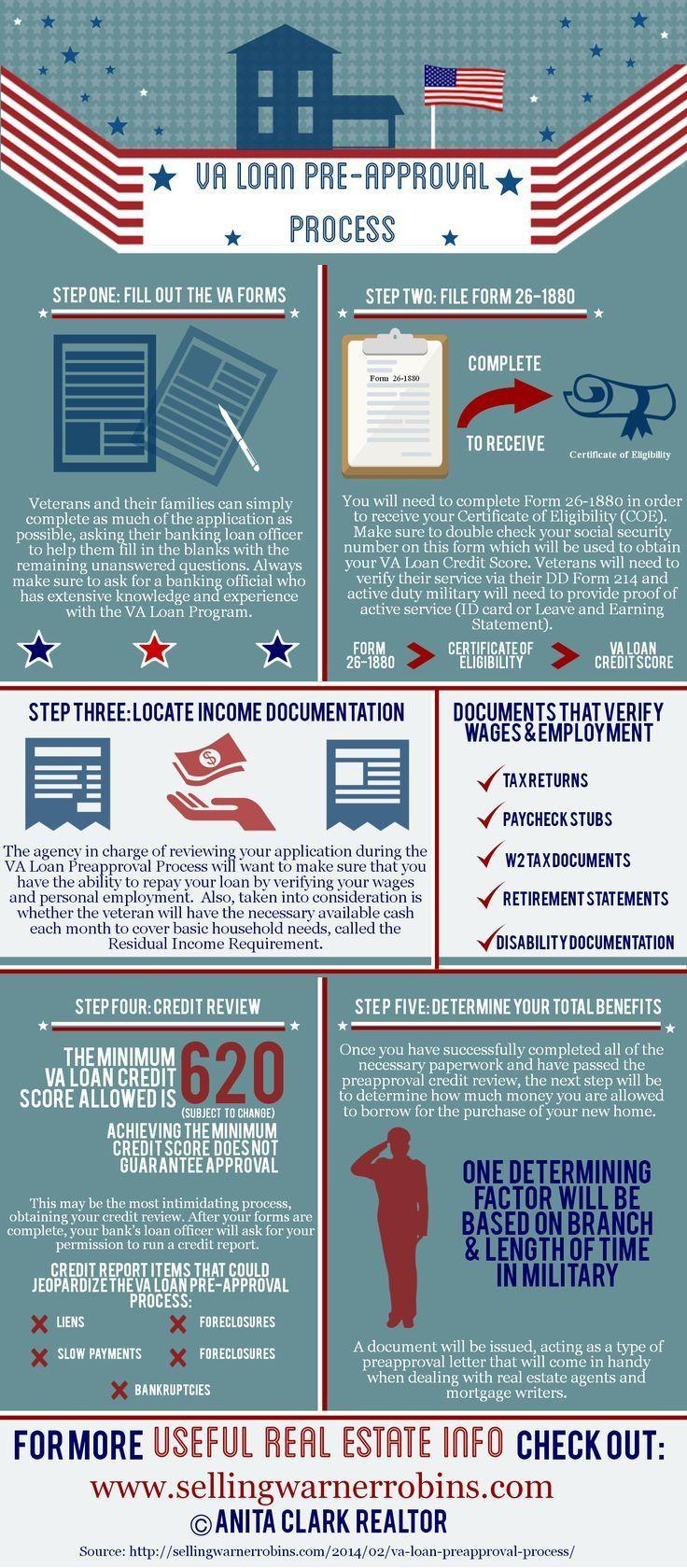 The Va Loan Pre Approval Process 2020