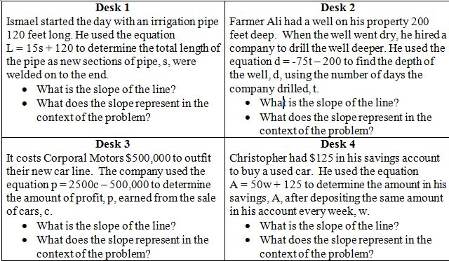 20 verbal situations and their equation. Ss answer: what is the slope of the line and what does the slope represent in this context? (Way to do this activity: Have each situation on a sheet of paper spread out throughout the classroom. Give Ss answer sheet and have them rotate through.)