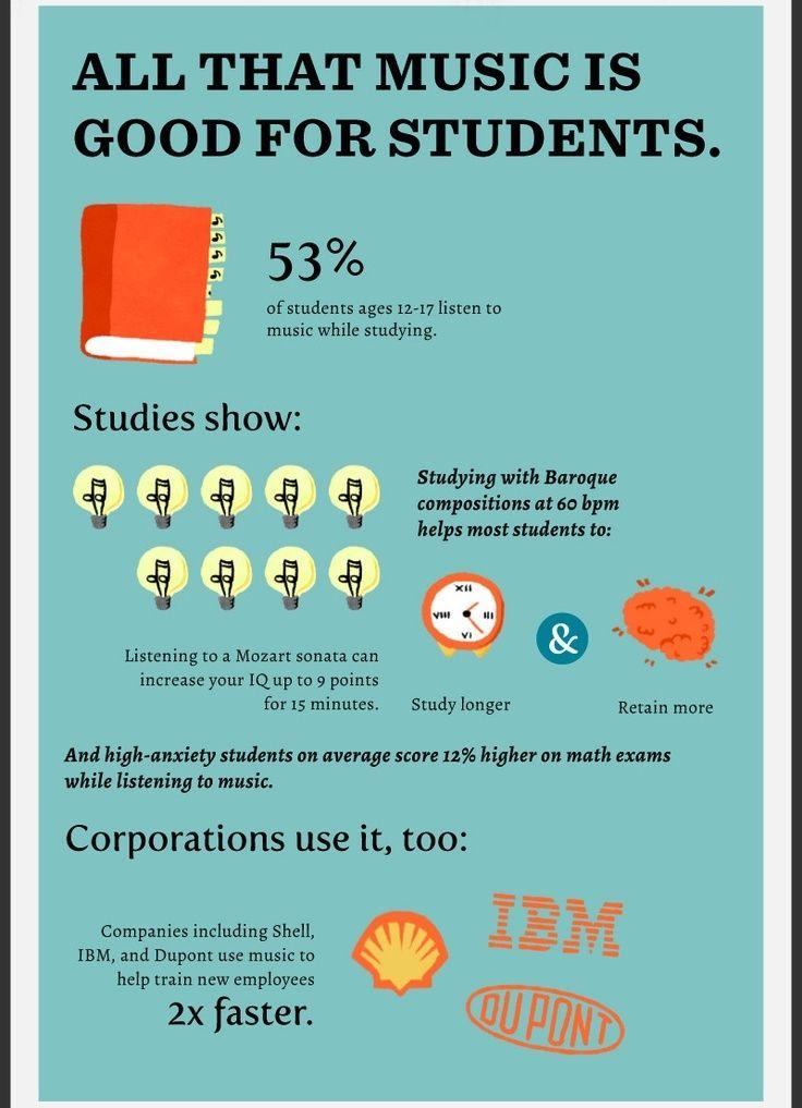 53% din elevi ascultă muzică în timp ce învață.