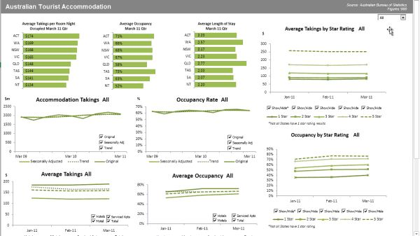 Excel Dashboard Reports – 5 Simple Steps to Building Killer Dashboards