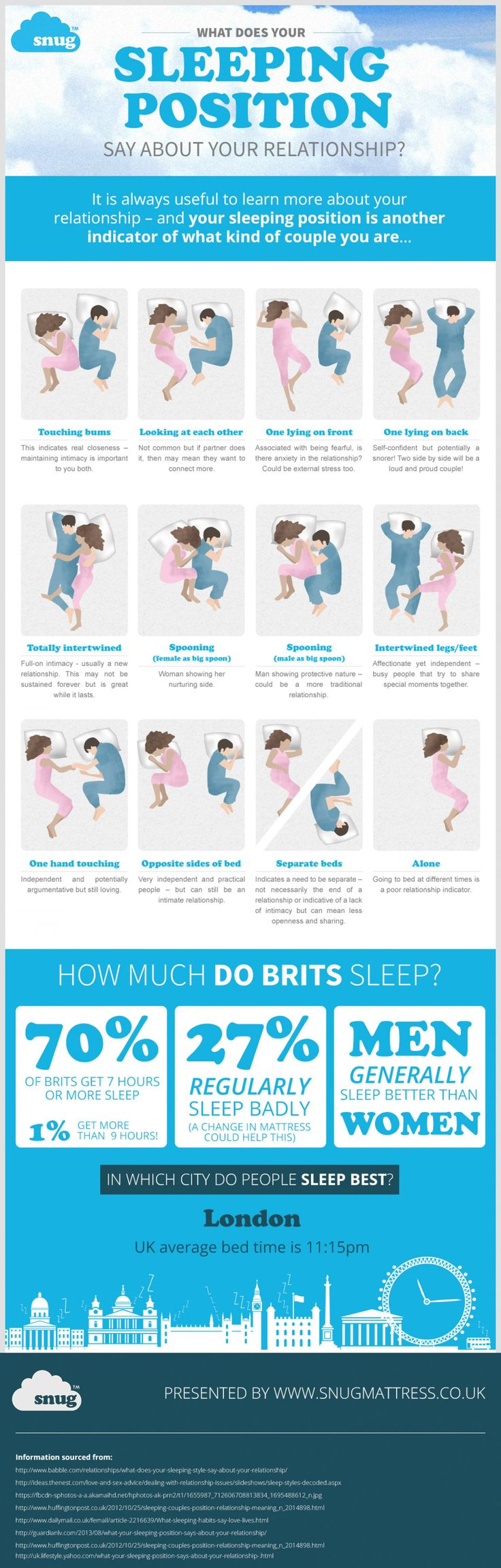 What Does Your Sleeping Position Say About Your Relationship?  #Infographic