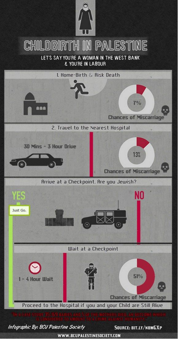 Infographic of the day why the Israeli Palestinian