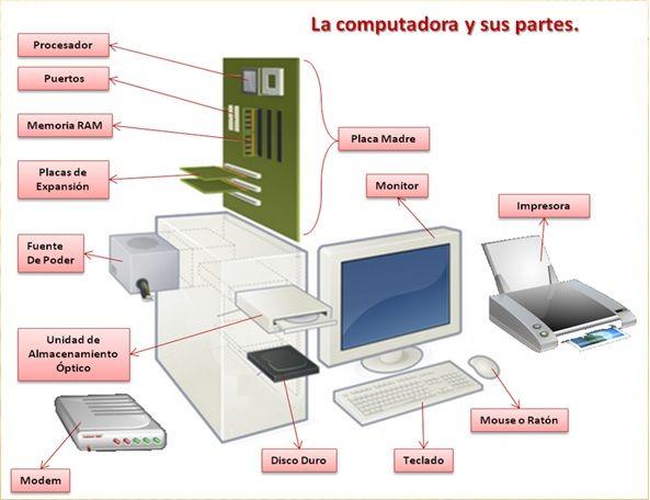 El Computador Y Sus Partes Unidad De Almacenamiento Placa Madre Monitor
