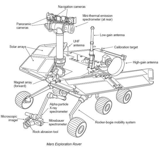 Mars Exploration Rover - Spirit (rover) - Wikipedia, the free encyclopedia
