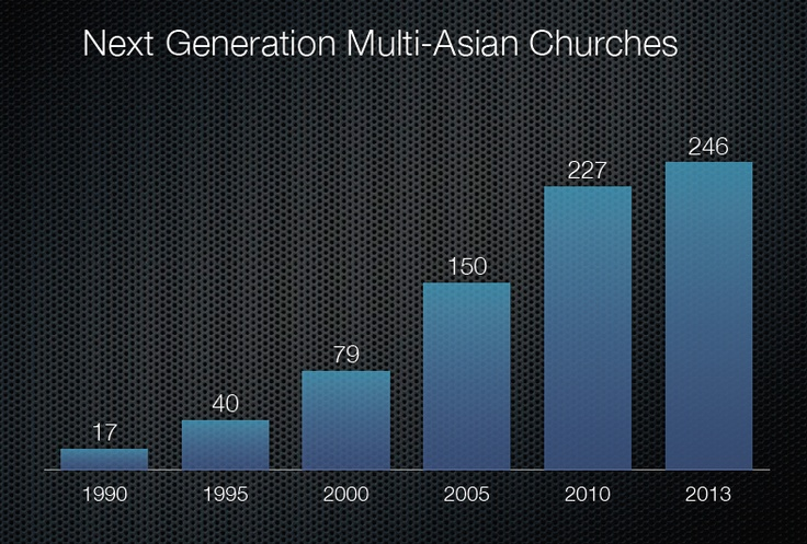 exponential growth of next generation multi-Asian/ multi-ethnic churches; see list at http://djchuang.com/church-directory/next-gen-multi-asian-churches/ - 1 of the slides in http://www.slideshare.net/djchuang/asianamchurches2013-16844783Multiethn Church, Asian American, Multi Ethn Church, Generation Multi Asian