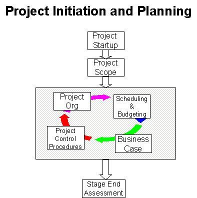 Πάνω από 25 ξεχωριστές ιδέες για Project management templates στο - it project business case template