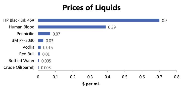 A comparison of various liquid prices: | 30 Charts You Didn't Know You Needed  It's sad that blood is cheaper than ink...