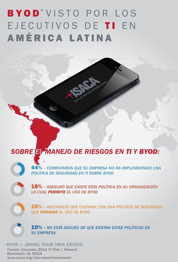 ISACA: Las Compañías en América Latina Conscientes del Riesgo del BYOD. http://www.cavaju.com/2012/11/15/las-companias-en-america-latina-conscientes-del-riesgo-del-byod/