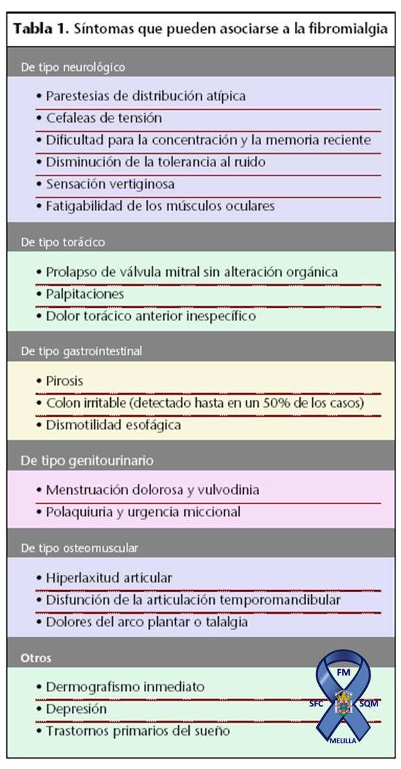 Síntomas que pueden asociarse a la fibromialgia