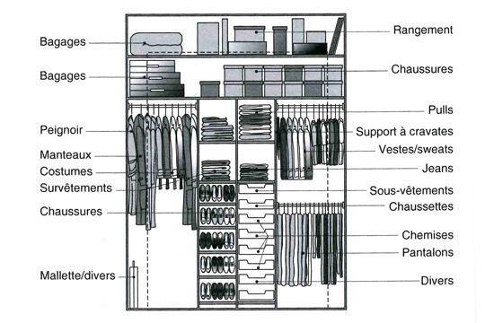 Exemple d'aménagement : placard homme