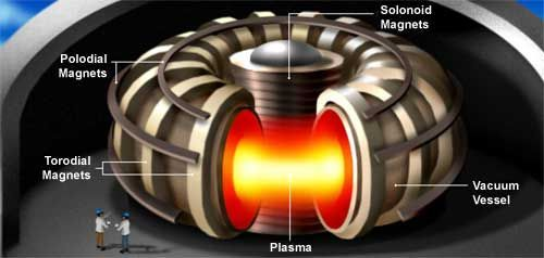 Alternative Energy Sources: Fusion  What if we could take the same source of energy that powers the Sun and use it to provide energy on Earth? That's exactly what researchers are trying to accomplish with nuclear fusion. The hope is that in the future, much of our energy needs on Earth will be supplied by fusion. ALTERNATIVE ENERGY REPORT IS WAITING FOR YOU...