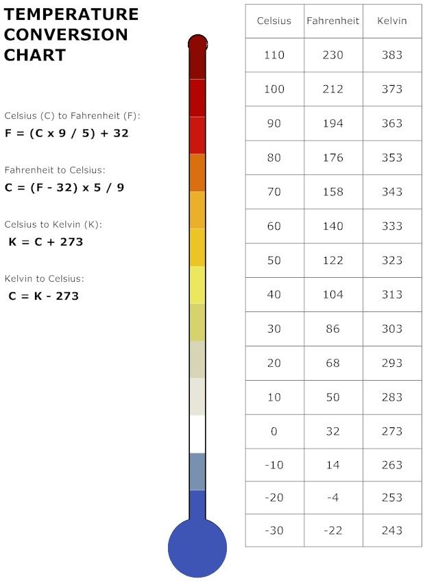 Temperature conversion chart 620 847 pixels for 0 kelvin to celsius conversion table