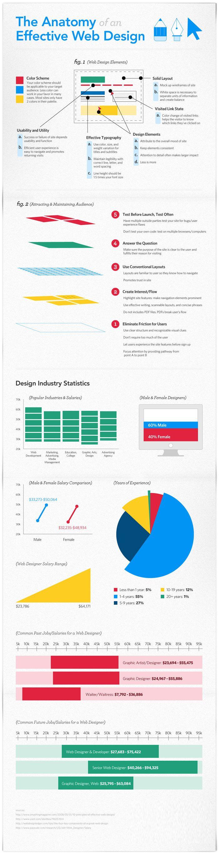 Anatomy of an Effective Web Design