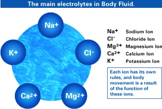 Things to remember about electrolytes. Also great site fir nurses and students! Gosh where were all these site back when I was in school.  Would off came in handy.