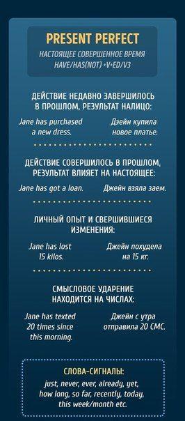 Памятки, чтобы раз и навсегда разобраться с временами в английском языке. https://vk.com/wall-30022666_206638