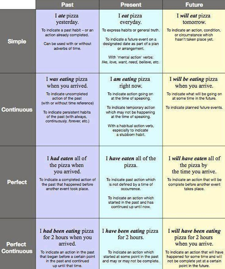 The 12 tenses in English grammar. Learn the 12 tenses.