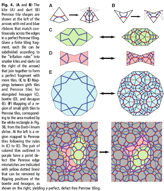 "The Beauty of Islamic Arts ""Penrose tiling"" The Beauty of Islamic Arts Blog 11/20/13 This breaks down some of the mind boggling geometry we've seen throughout the movie and in the assignments. I think that it would be neat to see if students could connect with the geometry if it was simplified."