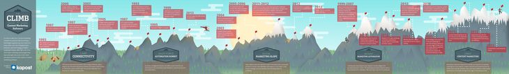 The Climb to Content Marketing Software [#Infographic] | Kapost Content Marketeer