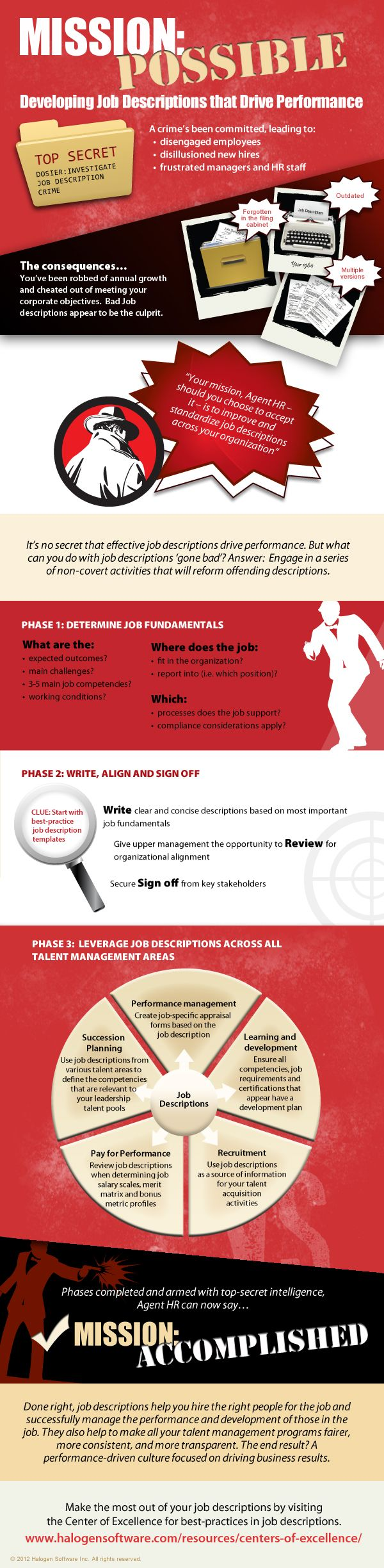 17 best ideas about job description business infographic mission possible how to create job descriptions that drive performance hr