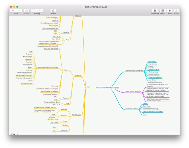 """The Best Mind mapping App - MindNode - For Apple and IOS - $20 and $10 respectively) """"With a mind map, scattered thoughts begin to solidify before your eyes."""""""