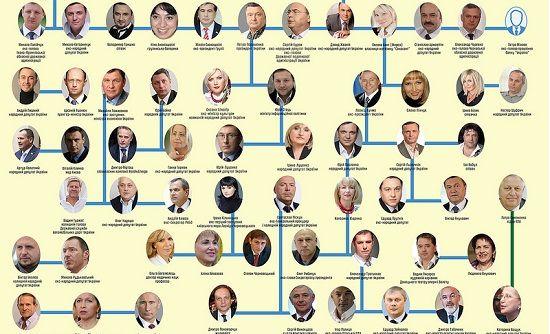 ОЧМАНІТИ МОЖНА!!! Велика рідня-2017: Хто кому брат, кум і сват в українській політиці | Бизнес Украина