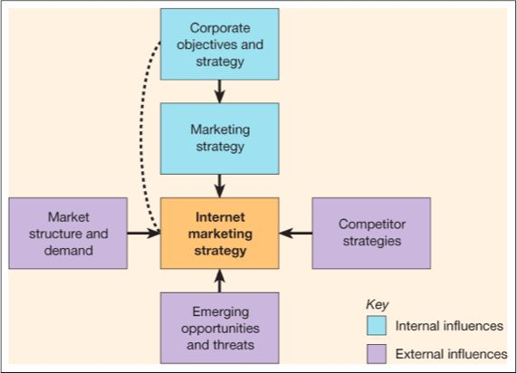 How To Make Effective Digital Marketing Strategy  Digital