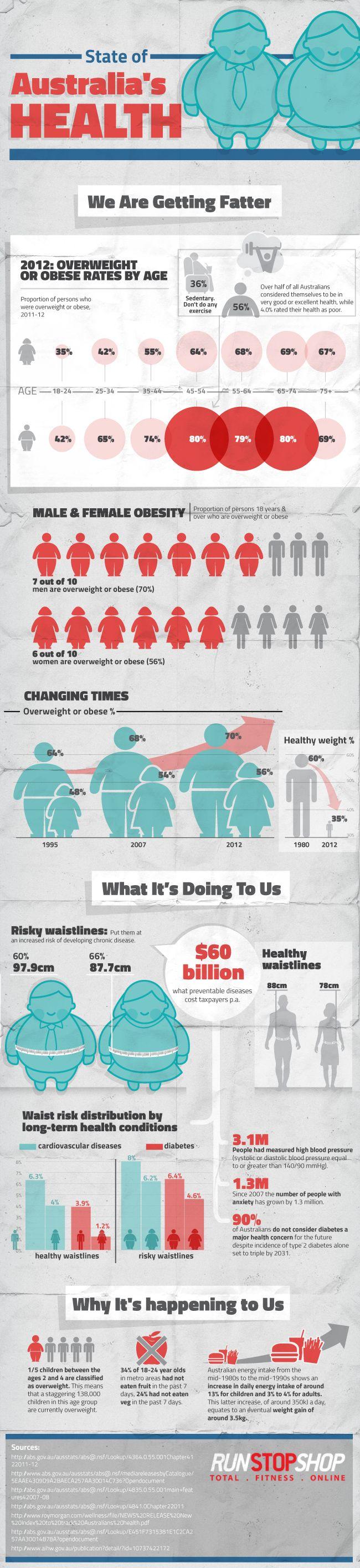 State Of Australia's Health Infographic