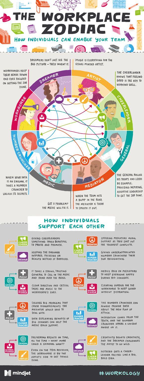 Los signos del Zodiaco del trabajo ¿cual es el tuyo? #infografia #infographic