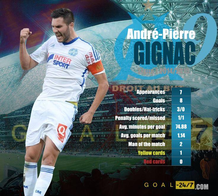 André-Pierre Gignac - Ligue 1 top goalscorer.  http://www.goal-247.com/Ligue1/Olympique-de-Marseille/2062/Andr%C3%A9-Pierre-Gignac