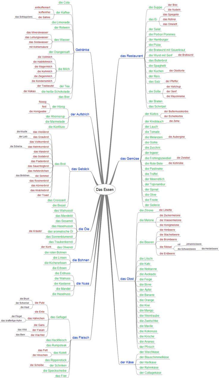 DasEssen DeutschAlsFremdsprache Wortschatz mindMap