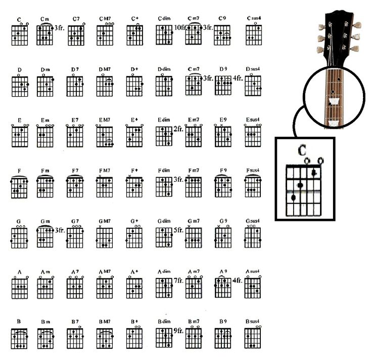 258 best Guitar Chords and Music images on Pinterest | Guitars ...