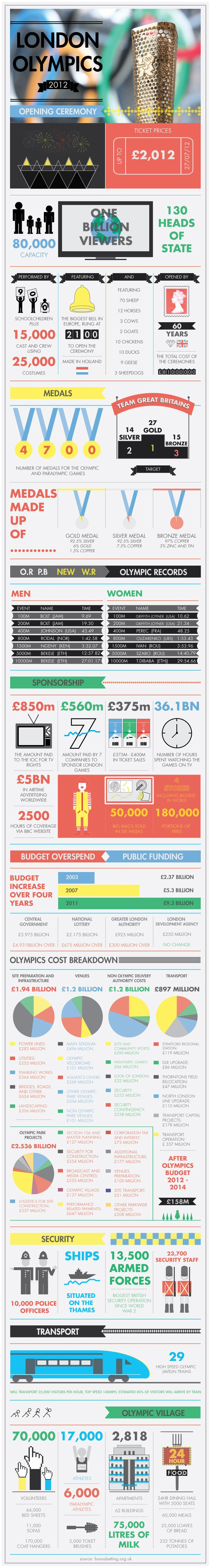 Very detailed infographic on the opening ceramony of the London 2012 olympics