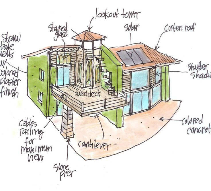 sustainable architecture and passive housing construction essay Green construction considers not just the building but its environment  include  such things as daylighting, passive ventilation, and green walls and roofs.