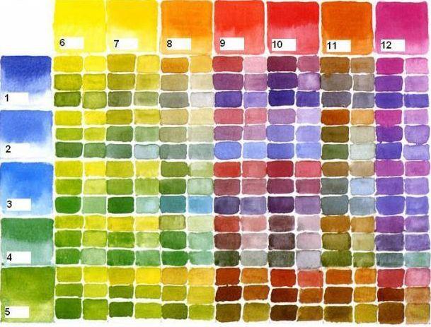 Les 25 meilleures id es de la cat gorie cercle chromatique - Palette chromatique des couleurs ...