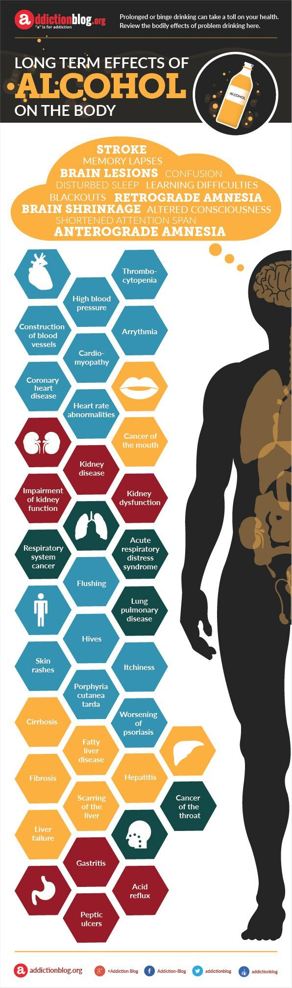 Long term effects of alcohol on the body. People who regularly drink too much alcohol are putting their health at risk. Some of the harmful effects may not be apparent immediately and stay hidden until years later. Here is a list of possible alcohol effects on the body as a side-effect of long-term drinking:
