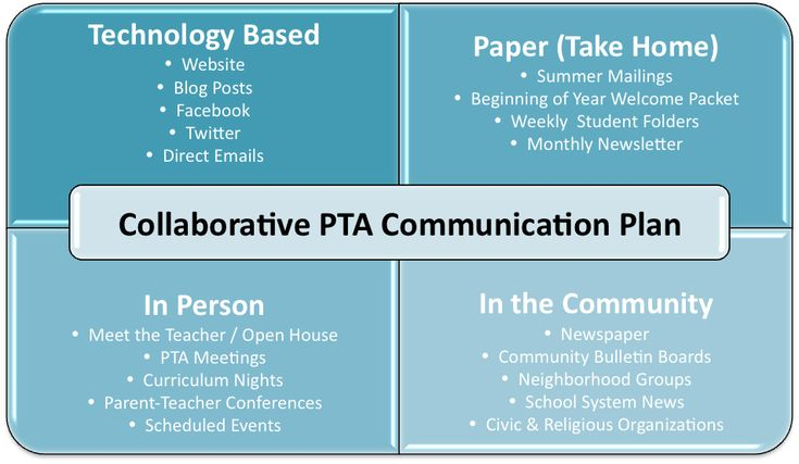 communications plan for the classroom When putting your school communications plan together, it's important to follow these fundamentals to engage your school community to the fullest.