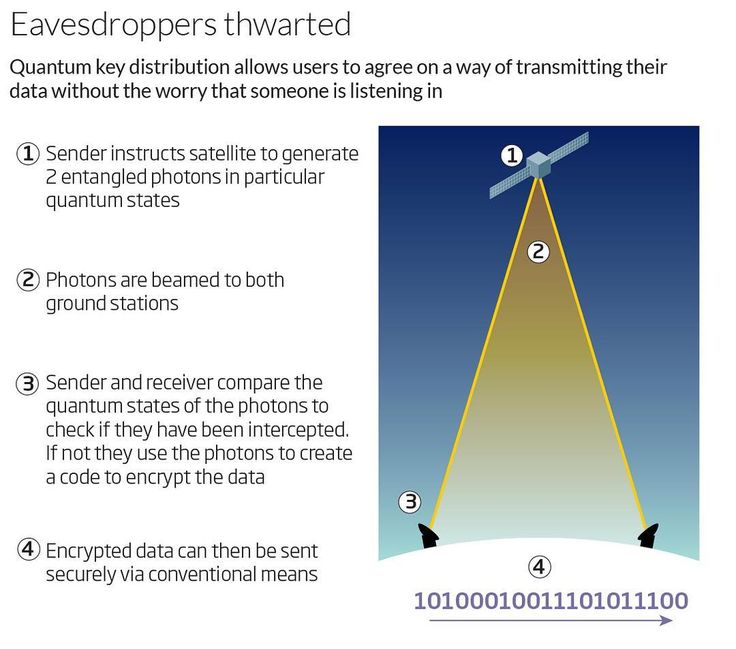 China recently launched the world's first quantum communications satellite, the Quantum Science Satellite (QUESS). The aim is to test sending secure messages over large distances using quantum entanglement. Unlike regular satellite signals which can be easily intercepted, signals sent using quantum entanglement cannot be hacked, potentially heralding an era of unhackable global communication. This diagram by @newscientistofficial nicely demonstrates how it works.  #quantum #science…