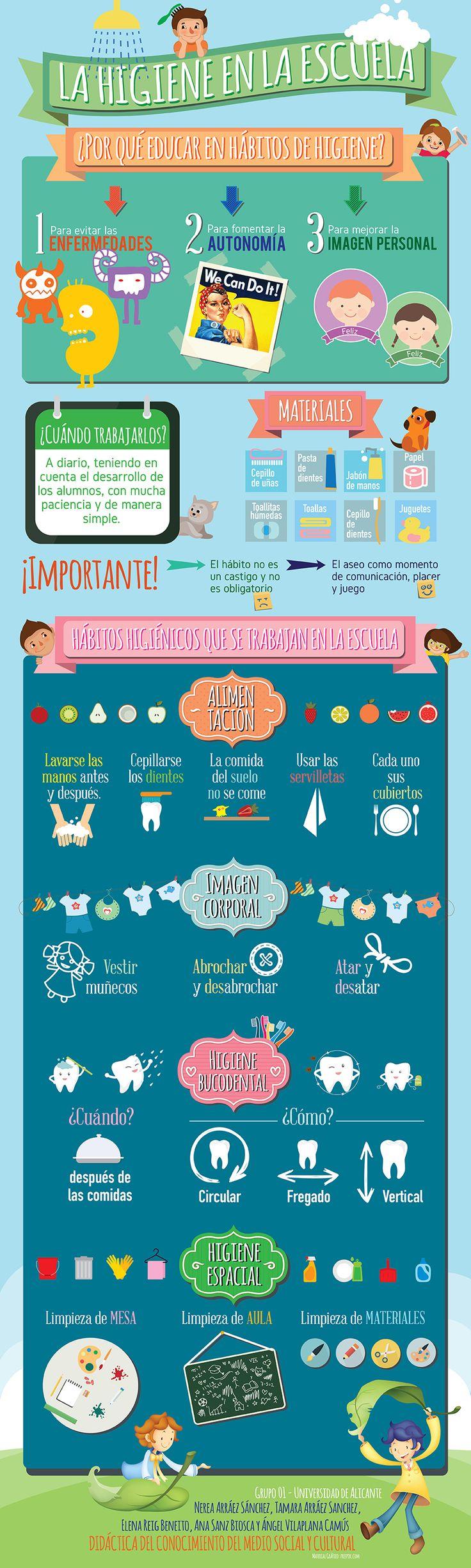 Hábitos de higiene - Educación Infantil