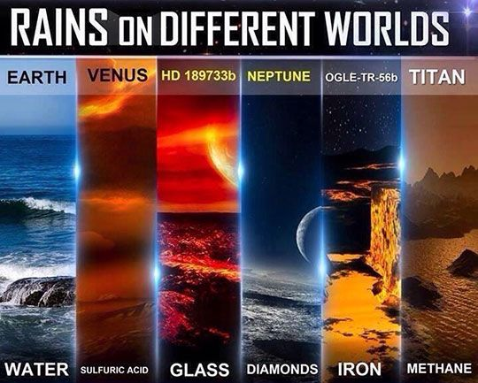 Interesting to see how the rain falls on different planets