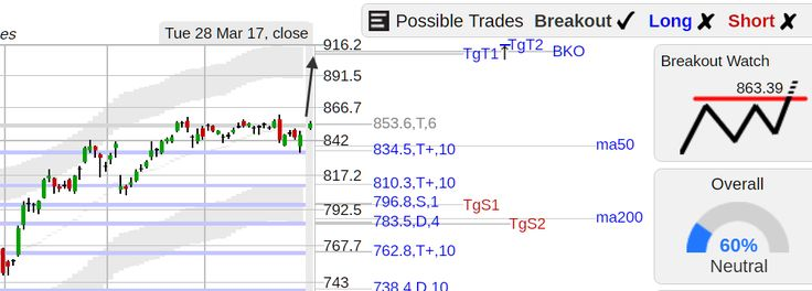 StockConsultant.com - $AMZN (AMZN) Amazon stock top of range breakout watch above 863.39, analysis chart
