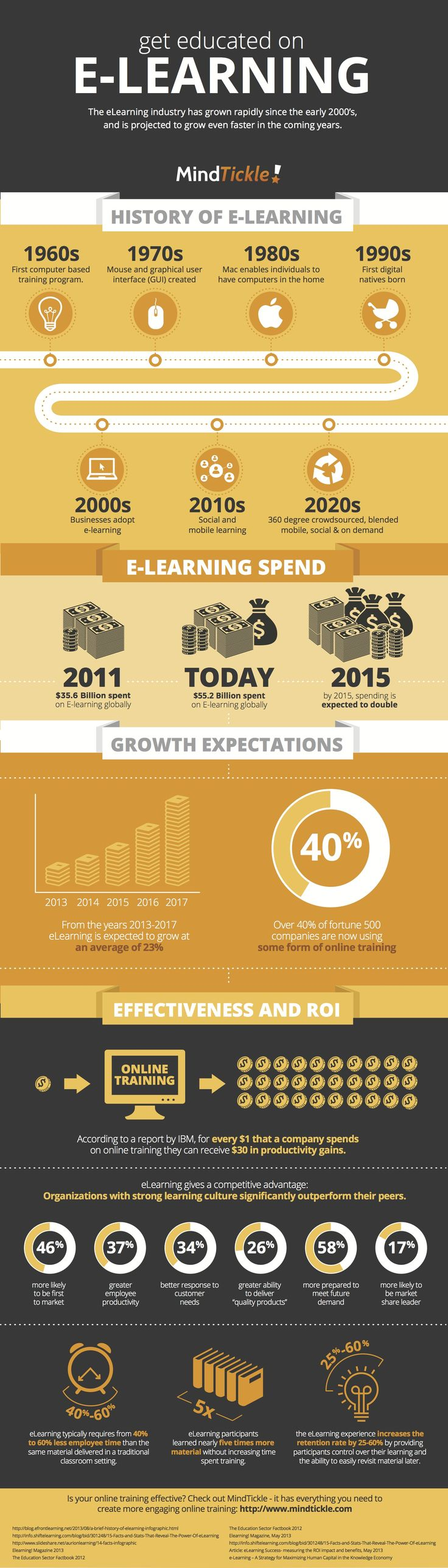 The History & the Future of #OnlineLearning.