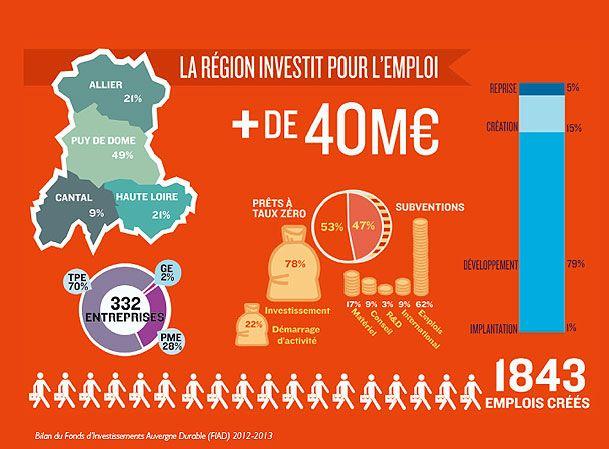 En deux ans, le Fonds d'Investissements Auvergne Durable a permis à la Région de soutenir 332 entreprises grâce à une enveloppe de 40 millions d'euros, et d'accompagner 1 850 emplois, prioritairement dans les très petites (TPE) et petites et moyennes entreprises (PME) auvergnates.