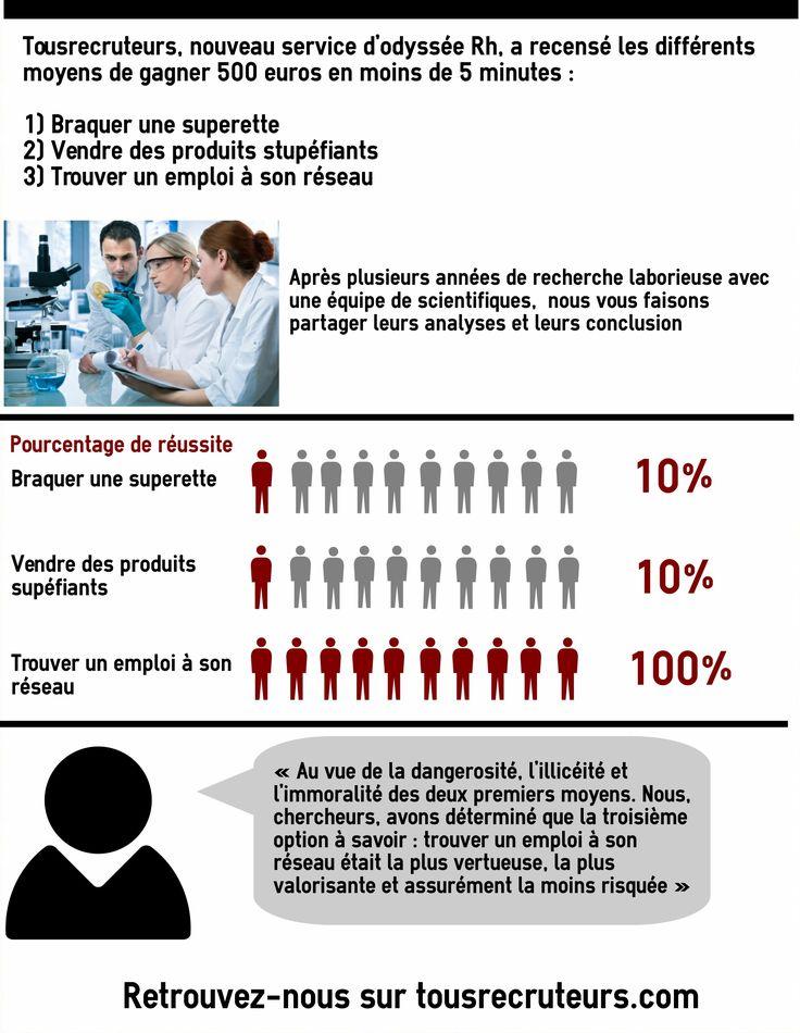 Une étude très sérieuse a été menée par Tousrecruteurs ;) www.tousrecruteurs.com #gagnerdelargent #scientificresearch #humour #tousrecruteurs