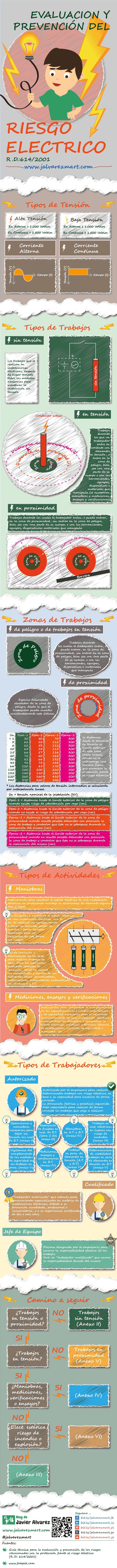 Infografia prevencion riesgos laborales: ¿Sabes como la Guía del R.D.: 614/01 nos ayuda en la gestión del Riesgo Eléctrico?