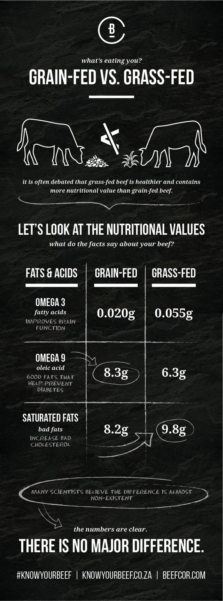 The difference in nutrients between grain- and grass-fed beef isn't that big. Learn more on knowyourbeef.com